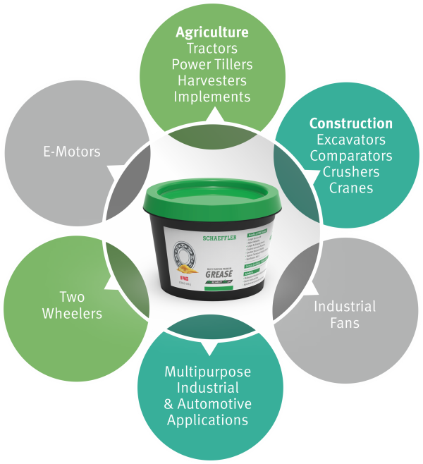 Schaeffler Xtra Premium Grease has a wide range of Automotive and Industrial applications